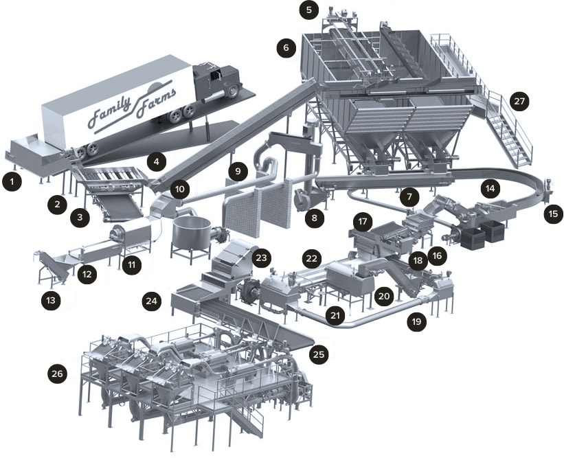 Vanmark Equipment Lines for Potato and Produce Processing